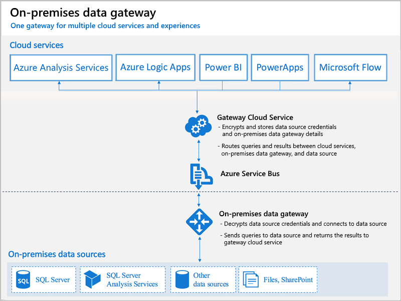 aas-gateway-how-it-works.png